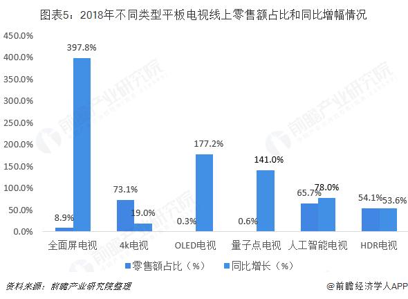 图表5:2018年不同类型平板电视线上零售额占比和同比增幅情况