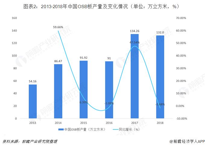图表2:2013-2018年中国OSB板产量及变化情况(单位:万立方米,%)