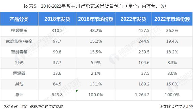 图表5:2018-2022年各类别智能家居出货量预估(单位:百万台,%)