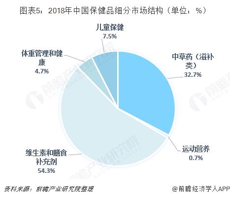 图表5:2018年中国保健品细分市场结构(单位:%)