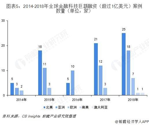 图表5:2014-2018年全球金融科技巨额融资(超过1亿美元)案例数量(单位:家)