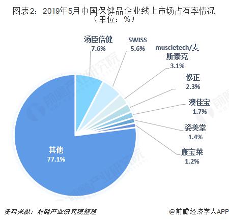 图表2:2019年5月中国保健品企业线上市场占有率情况(单位:%)
