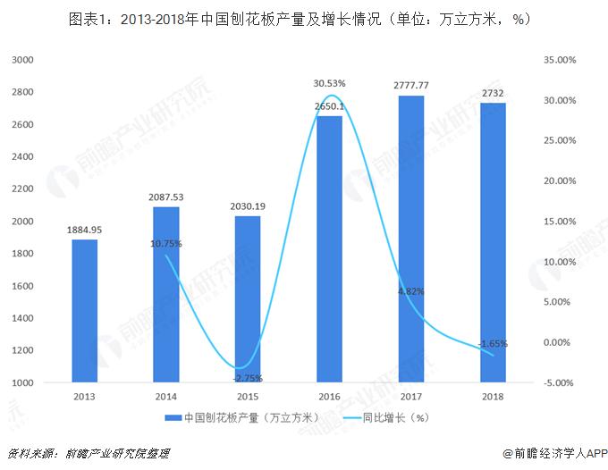 图表1:2013-2018年中国刨花板产量及增长情况(单位:万立方米,%)