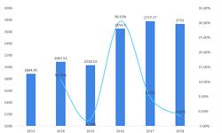2018年刨花板行业市场现状与发展趋势 OSB定向刨花板前景看好【组图】