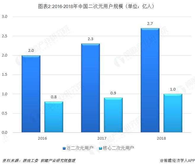 图表2:2016-2018年中国二次元用户规模(单位:亿人)