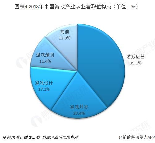 图表4:2018年中国游戏产业从业者职位构成(单位:%)