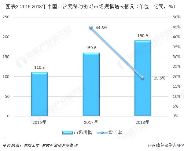 图表3:2016-2018年中国二次元移动游戏市场规模增长情况(单位:亿元,%)