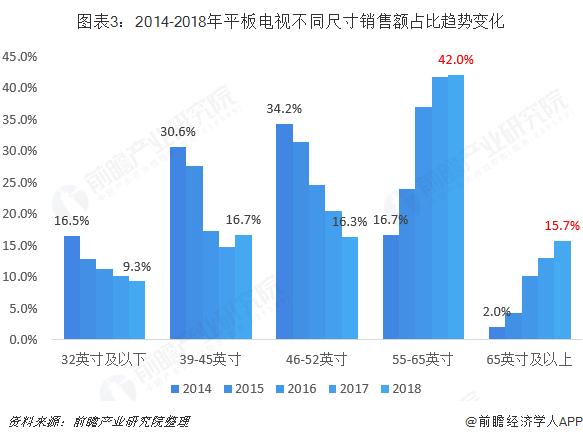 图表3:2014-2018年平板电视不同尺寸销售额占比趋势变化