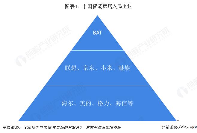图表1:中国智能家居入局企业