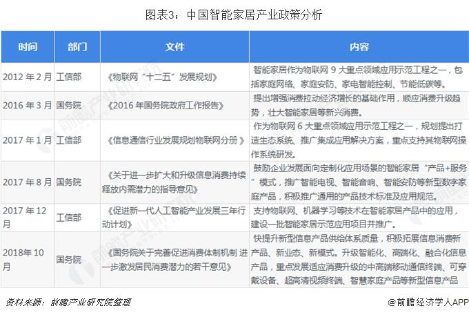 图表3:中国智能家居产业政策分析