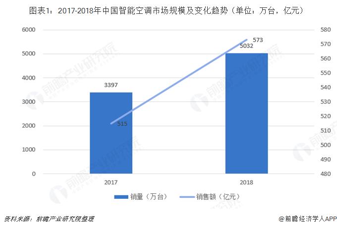 图表1:2017-2018年中国智能空调市场规模及变化趋势(单位:万台,亿元)