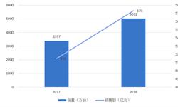 2018年<em>智能</em>空调行业市场现状与发展趋势分析+对比日本中国空调行业还有较大的发展空间【组图】