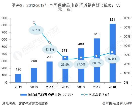 图表3:2012-2018年中国保健品电商渠道销售额(单位:亿元,%)