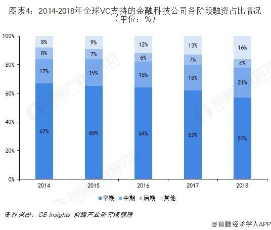 图表4:2014-2018年全球VC支持的金融科技公司各阶段融资占比情况(单位:%)