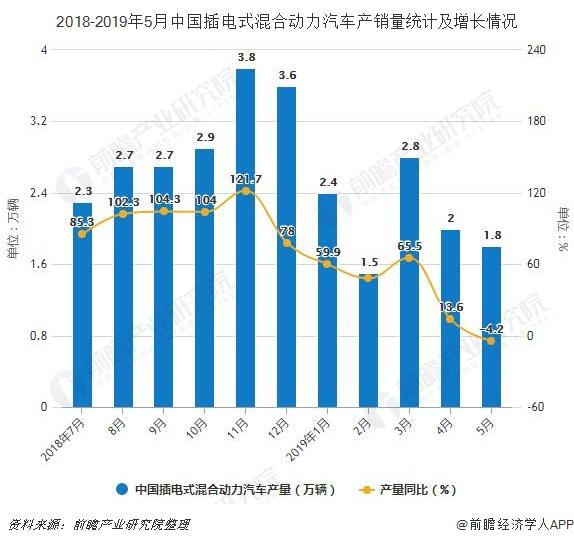 2018-2019年5月中国插电式混合动力汽车产销量统计及增长情况