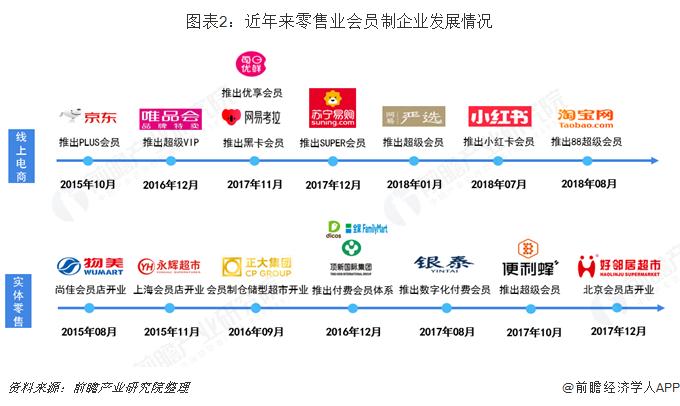 图表2:近年来零售业会员制企业发展情况
