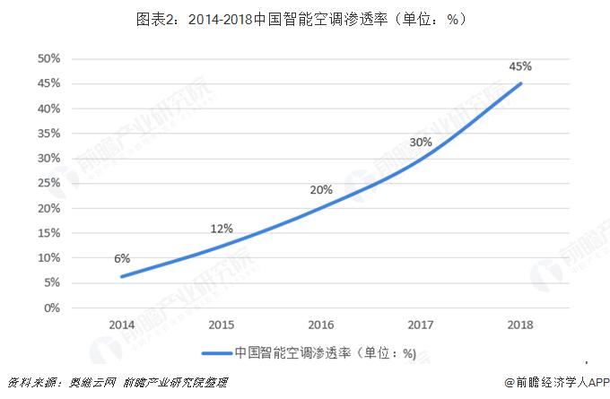 图表2:2014-2018中国智能空调渗透率(单位:%)