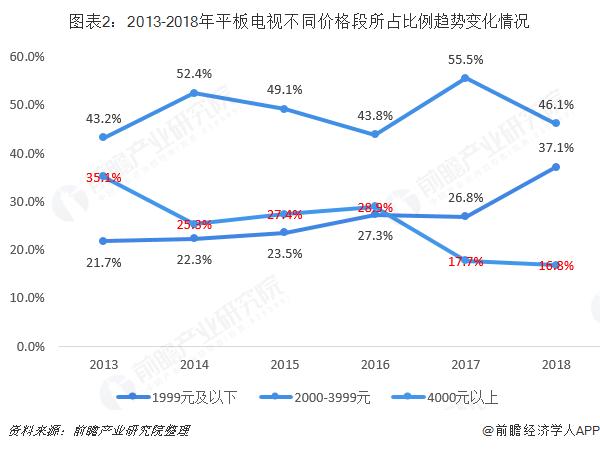 图表2:2013-2018年平板电视不同价格段所占比例趋势变化情况
