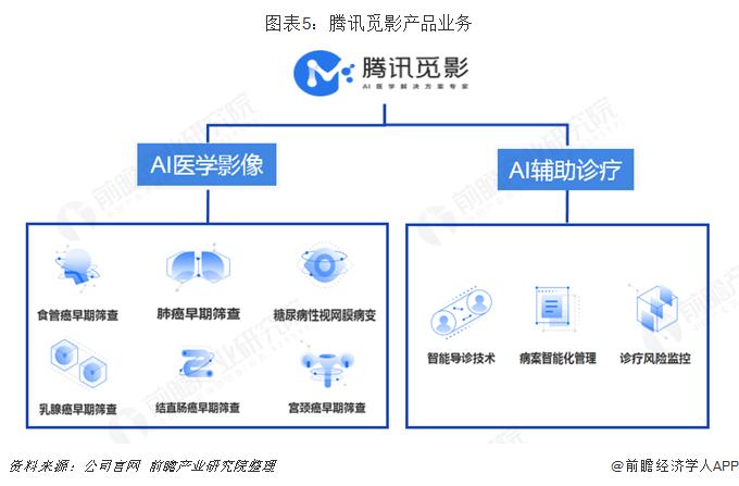 图表5:腾讯觅影产品业务