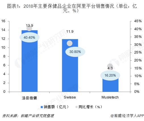 图表1:2018年主要保健品企业在阿里平台销售情况(单位:亿元,%)