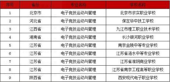 已设立电竞专业的部分中职院校名单情况