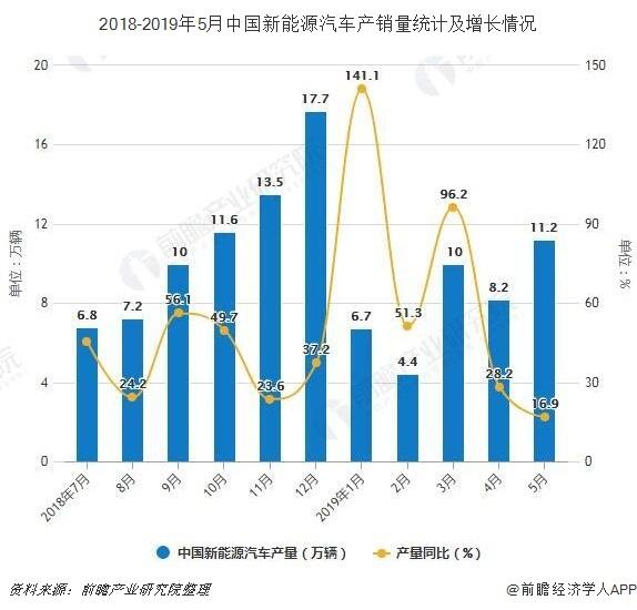 2018-2019年5月中国新能源汽车产销量统计及增长情况