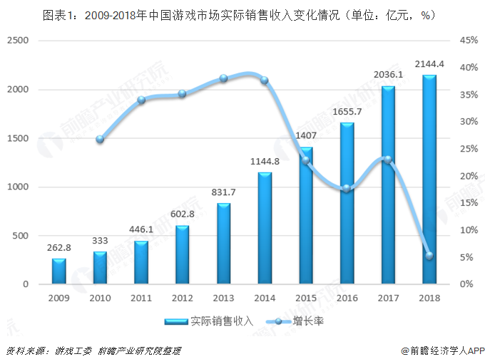 图表1:2009-2018年中国游戏市场实际销售收入变化情况(单位:亿元,%)