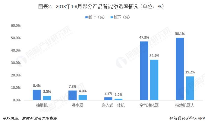 图表2:2018年1-9月部分产品智能渗透率情况(单位:%)