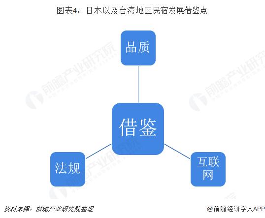 图表4:日本以及台湾地区民宿发展借鉴点