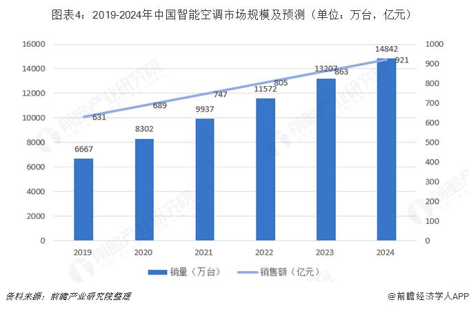 图表4:2019-2024年中国智能空调市场规模及预测(单位:万台,亿元)