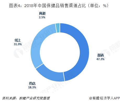 图表4:2018年中国保健品销售渠道占比(单位:%)