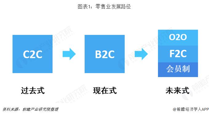图表1:零售业发展路径