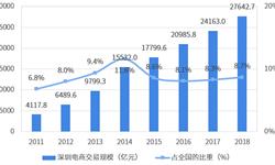 2018年深圳市电子商务行业市场现状与发展趋势分析 跨境电商是重要增长点【组图】