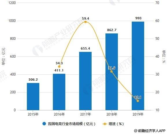 2015-2019年中国电子竞技行市场规模及增长情况