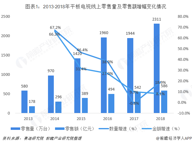 图表1:2013-2018年平板电视线上零售量及零售额增幅变化情况
