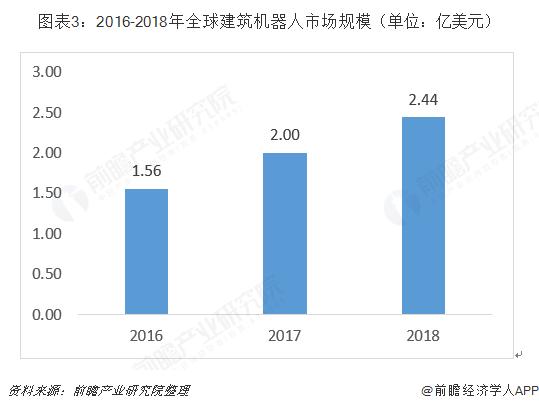 图表3:2016-2018年全球建筑机器人市场规模(单位:亿美元)