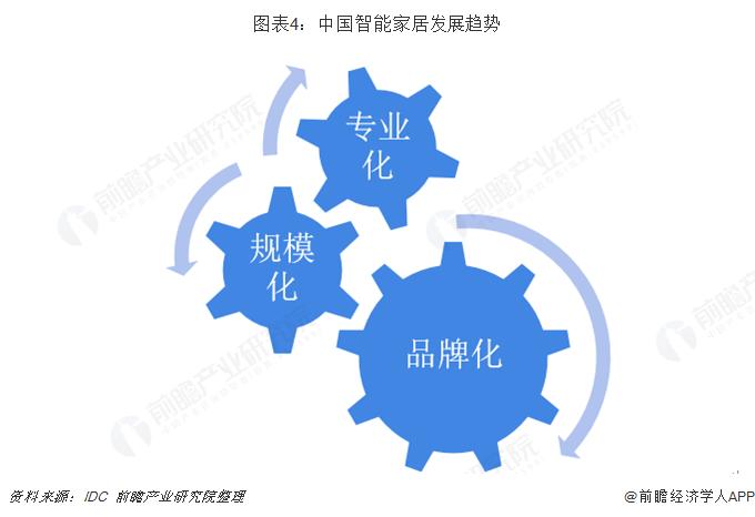 图表4:中国智能家居发展趋势