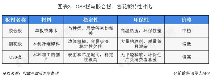 图表3:OSB板与胶合板、刨花板特性对比