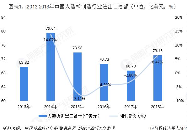 图表1:2013-2018年中国人造板制造行业进出口总额(单位:亿美元,%)