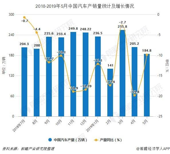 2018-2019年5月中国汽车产销量统计及增长情况