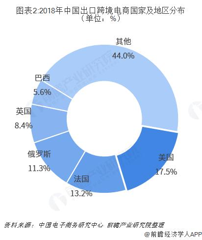 图表2:2018年中国出口跨境电商国家及地区分布(单位:%)