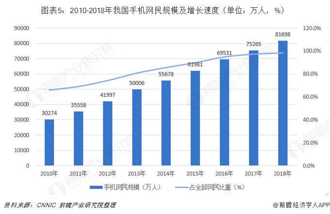 图表5:2010-2018年我国手机网民规模及增长速度(单位:万人,%)