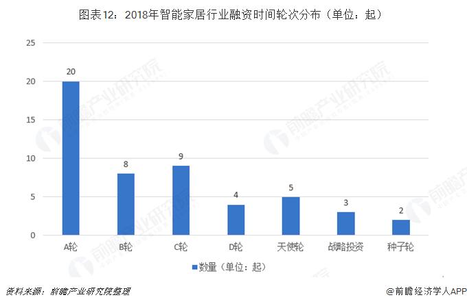 图表12:2018年智能家居行业融资时间轮次分布(单位:起)