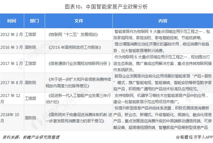 图表10:中国智能家居产业政策分析
