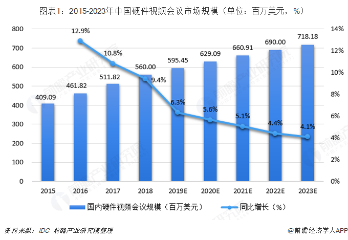 图表1:2015-2023年中国硬件视频会议市场规模(单位:百万美元,%)