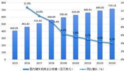 2018年视频会议行业市场现状与发展前景分析 云视频替代硬件视频会议是大势所趋