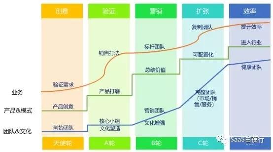 SaaS创业路线图:如何做好新员工培训?