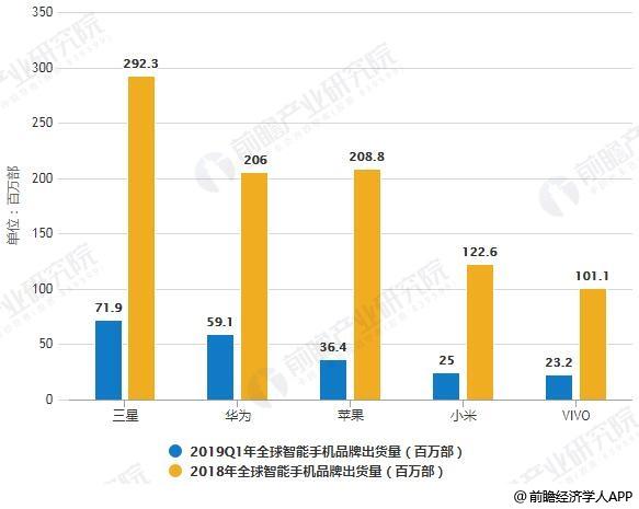 2018-2019Q1年全球智能手机品牌出货量对比情况