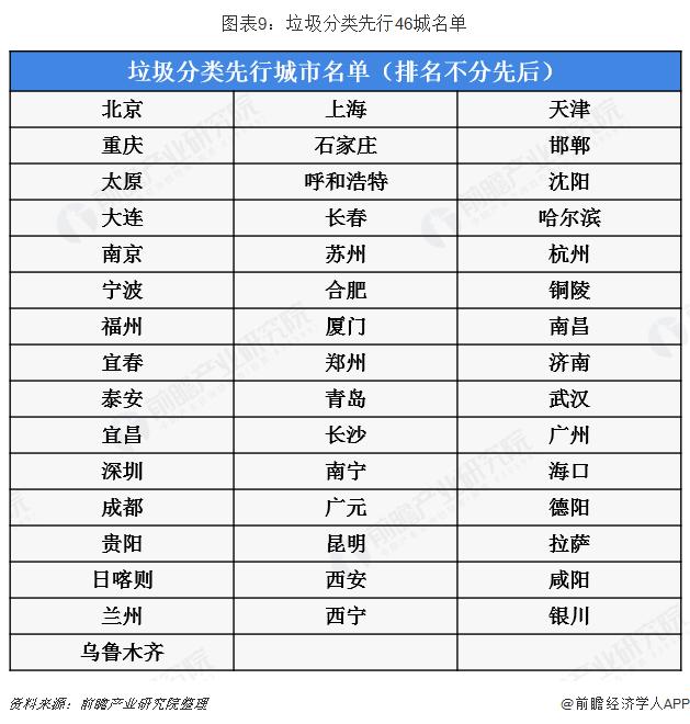 图表9:垃圾分类先行46城名单