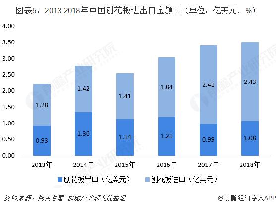 图表5:2013-2018年中国刨花板进出口金额量(单位:亿美元,%)